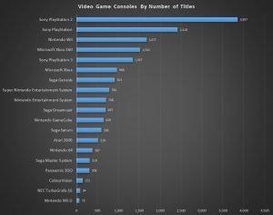 numero titoli sviluppato per console